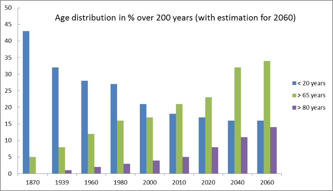 EMC - demographic change.png