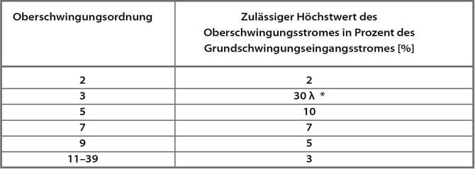 EMV_Beleuchtung_Tabelle3.jpg