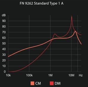 FN 9262_Standard Type 1A
